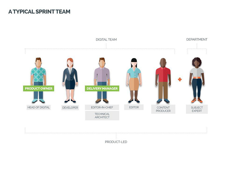 bath.ac.uk sprint teams typically include designers, developers, editors and subject experts. Illustration.