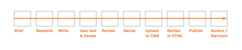 A typical content creation workflow moving from left to right they are: brief, research, write, user test, review, revise, upload to CMS, review in HTML, publish and govern.