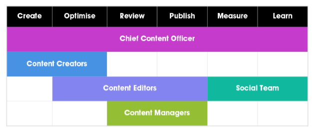 A a content workflow. At the top are the stages of create, optimise, review, publish, measure and learn. Beneath this spanning them all is Chief Content Officer. The content creator is shown for the first two stages, the content editors, social team and content managers are shown for the additional stages.