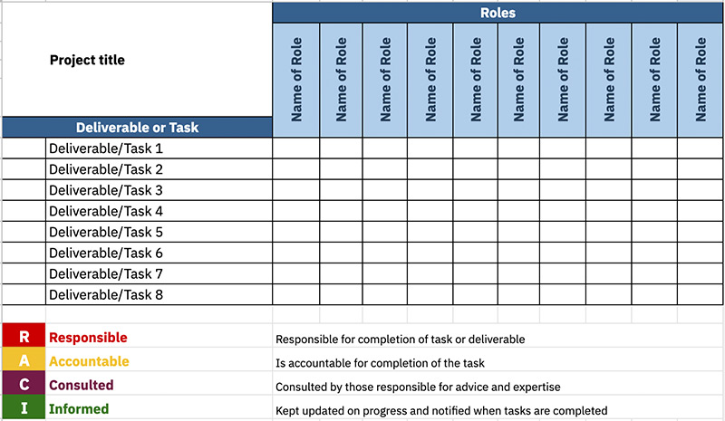 Example of a blank RACI Chart template with roles across the top and tasks down the side. There's a colour key for RACI.