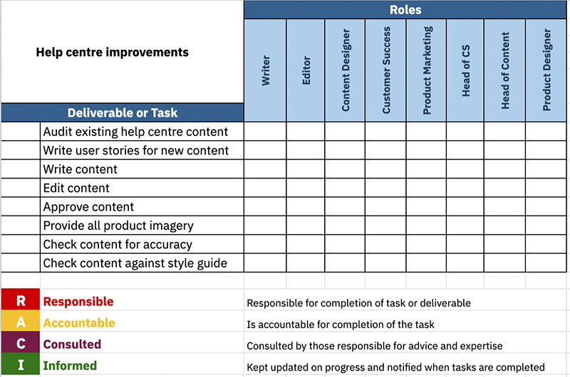 RACI Chart example with tasks completed such as write content, check for accuracy and provide imagery.