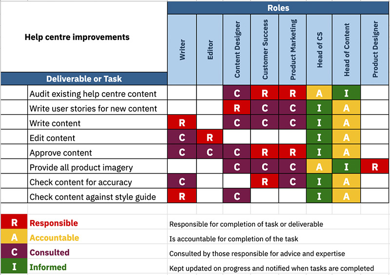 Example of a completed RACI Chart for a content project.