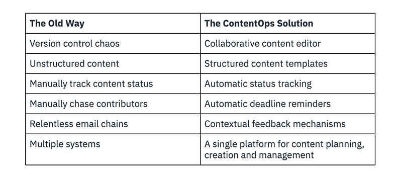 A table showing the old way versus a ContentOps solution. There are 6 lines such as unstructured content versus structured content templates.