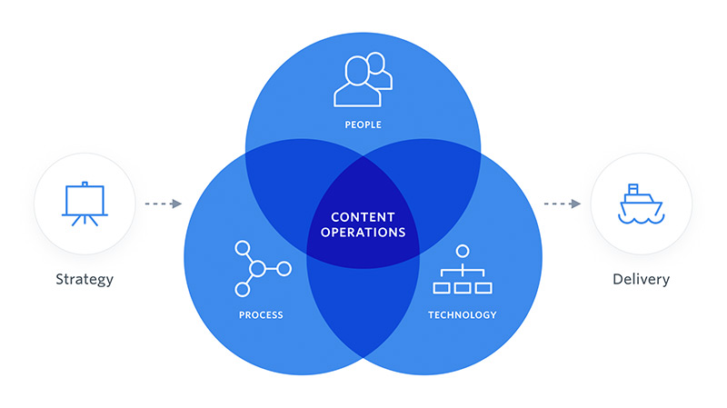 A Venn diagram showing people, process and technology and in the middle where they all overlap is Content Operations. To the left of the Venn is strategy and to the right is delivery.