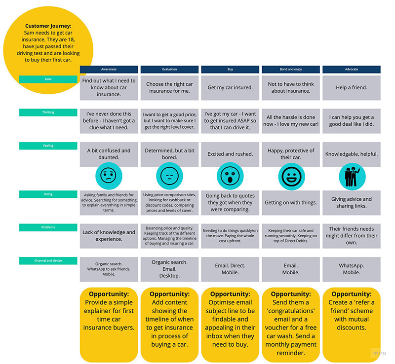 A completed example of a Customer Journey Map.