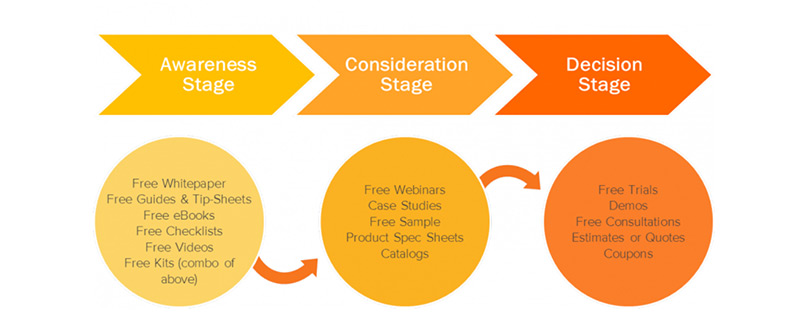 The three stages of the buyer journey, as defined by Hubspot: Awareness, Consideration, and Decision.