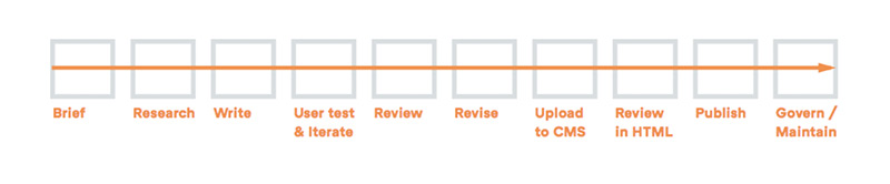 Content creation workflow with stages moving from left to right as brief, research, write, user test, review, revise, upload to CMS, review in HTML, publish and govern.