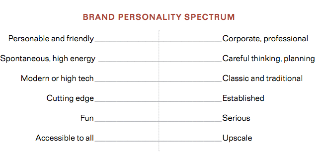 A brand personality spectrum. On the left are different personality traits and on the right are the opposite traits. The first example is personable and friendly on the left and corporate and professional on the right.