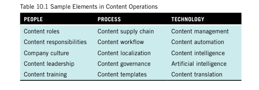 A table of sample elements in content operations. Includes people, process and technology such as content roles, content supply chain and content management.