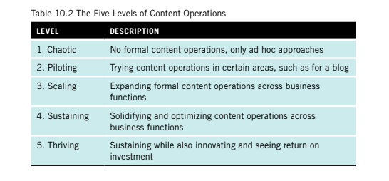 A table showing the five levels of content operations with a description. The levels are chaotic, piloting, scaling, sustaining and thriving.