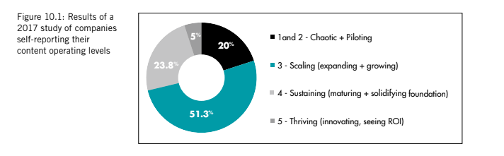 The results of a 2017 study of companies self-reporting their content operating levels. 20% chose chaotic and piloting, 51.3% said scaling, 23.8% chose sustaining and 5% selected thriving.