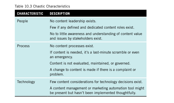 A table showing chaotic characteristics such as no content leadership, no content processes and incorrect implementation of the technology.