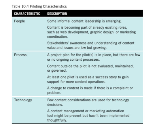 A table showing piloting stage characteristics including some informal content leadership, a project plan for the pilot exists and few content considerations are used for technology decisions.