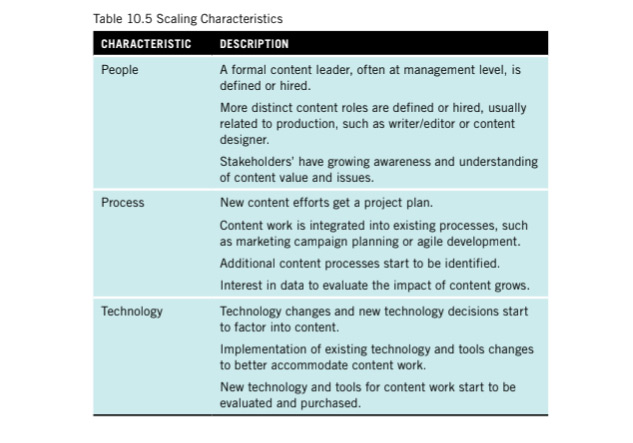 A table showing scaling characteristics such as having a formal content leader and content work is integrated into existing processes.