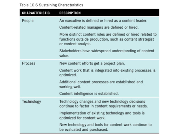 A table showing sustaining characteristics such as an executive is defined as a content leader, new content efforts get a project plan and existing tools are optimised for content work.