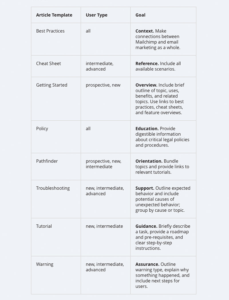 A table from the Mailchimp style guide showing different article templates, user types and goals. An example is a cheat sheet, for intermediate and advanced users, with the goal of 'reference'.