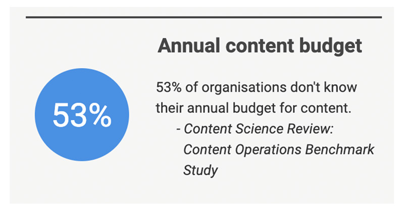 Annual content budget stat: 53% of organisations don't know their annual content budget.