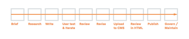 Content creation workflow stages: Brief, research, write, user test, review, revise, upload to CMS, review in HTML, publish, govern.