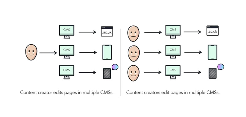 Visualisation of inefficient content operations with icons to represent one content creator editing lots of pages in multiple CMSs and lots of content creators editing different pages on individual devices.