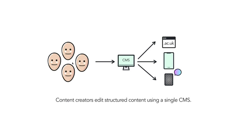 Icons show efficient content operations. A team of aligned content creators edit structured content for multiple channels using a single CMS.