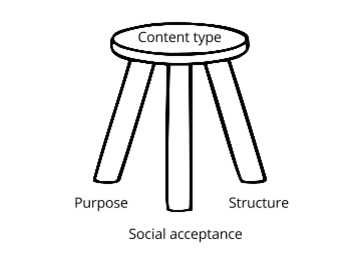 A stool illustration. On the seat is written 'content type and by each of the three legs are the words purpose, social acceptance and structure.