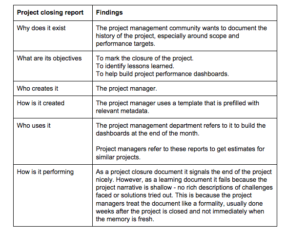 A table with two columns. The first column includes items for a project closing report such as why does it exist and the objectives. The second column lists all the findings.