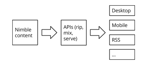 A process is shown using boxes and arrows. On the left hand side it says nimble content, moving to APIs and then moving to desktop, mobile and RSS.