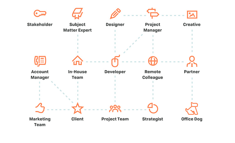 Different icons and labels showing possible collaborators on a project such as stakeholders, developer, client, creative, marketing team and subject matter expert.