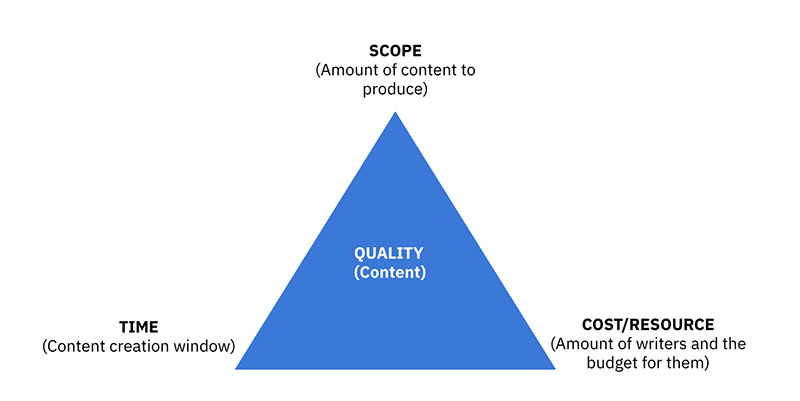 A blue triangle with Quality content written in the middle. At the top point it says 'scope: amount of content to produce' at the bottom left point is says 'time: content creation window' and at the bottom right point it says 'cost and resource: amount of writers and the budget for them.'