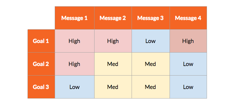 A content scoring matrix to help assign value to a story idea.