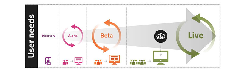 Graphic showing Discovery, Alpha, Beta and Live project phases.