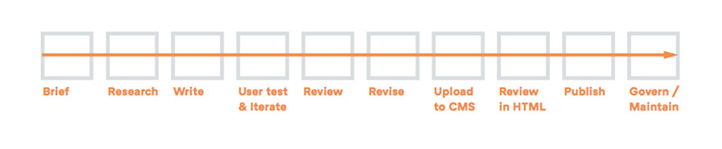 Content creation workflow stages starting with brief on the left and ending with govern and maintain on the far right.