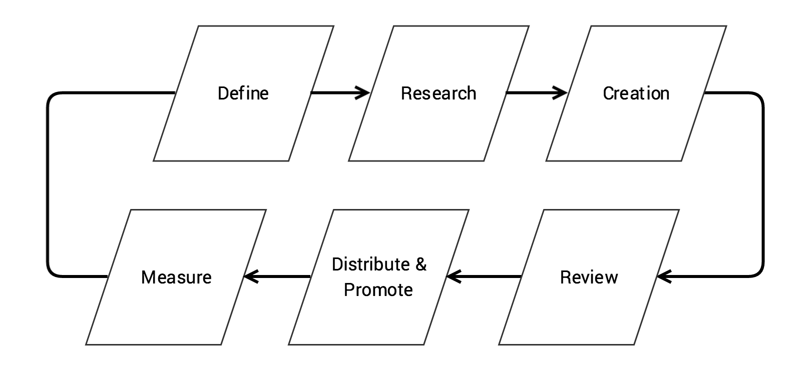 A flowchart showing six stages starting with define and moving to research, creation, review, distribute and promote and finally, measure.
