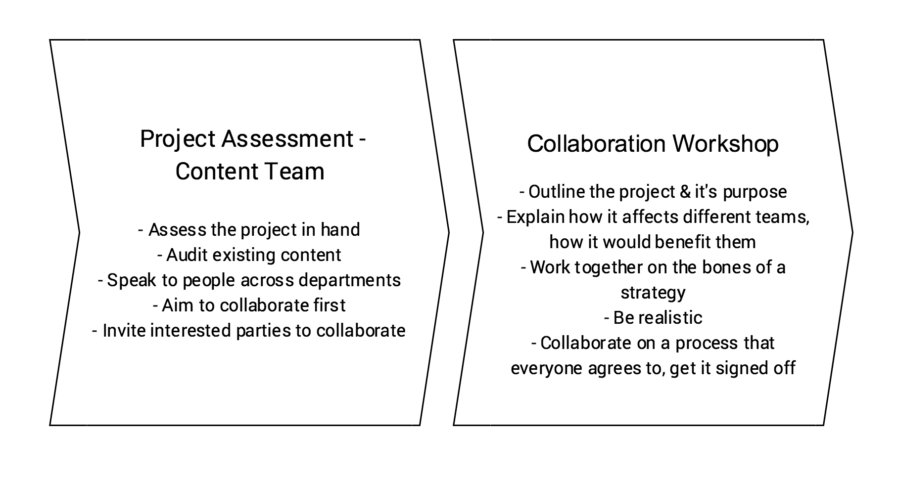 A process flow showing project assessment and a collaboration workshop.