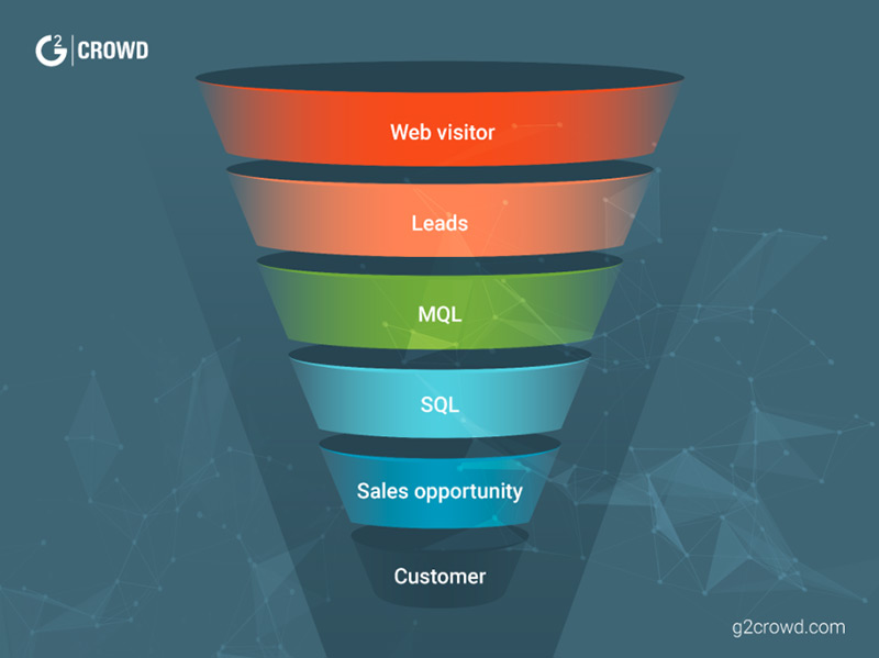 A sales funnel diagram showing the different stages from the top to the bottom they are web visitor, leads, MQL, SQL, sales opportunity and then customer.