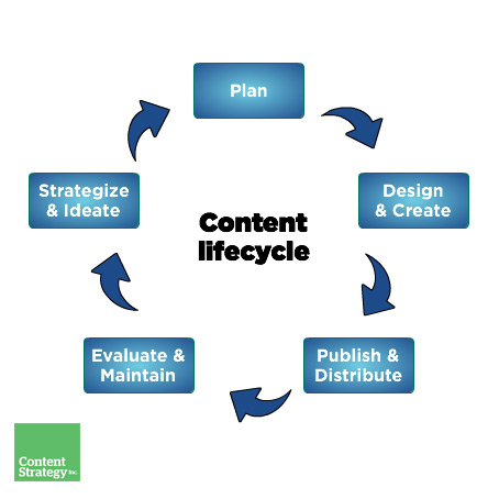 A content lifecycle with stages clockwise from plan, design and create, publish and distribute, evaluate and maintain, strategise and ideate back to plan.