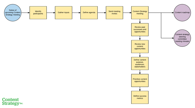 A process diagram to define a content strategy.