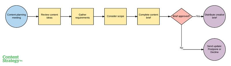 A process diagram to create a content brief.