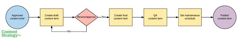 A process diagram fr designing and creating content.