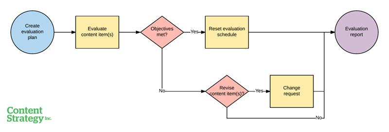 A process diagram for evaluating a content item.