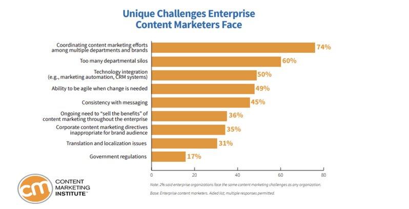 The Content Marketing Institute's bar chart showing the unique challenges enterprise content marketers face.