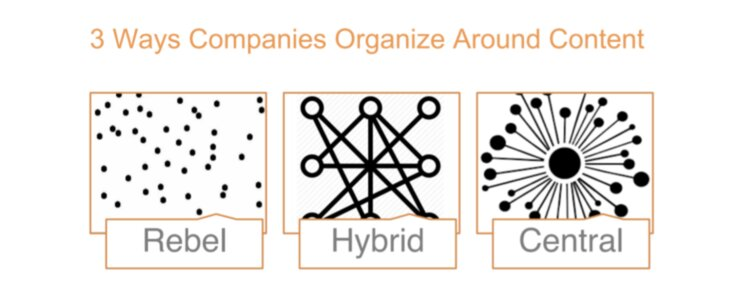 Three ways companies can organise around content: Rebel,, hybrid and central. Image shows dots and lines to represent each of these structures.