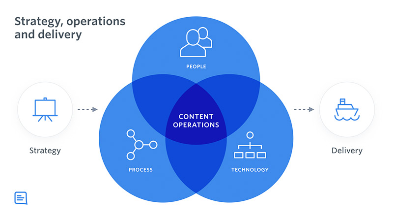A Venn diagram with people, process and technology in circles and where they all overlap it says 'content operations' On the left of the Venn it says strategy and to the right it says delivery.