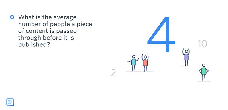 A survey result for the number of people content passes through. Average is 4