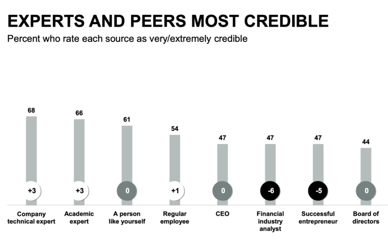 A graphic showing results of the 2020 Edelman Trust Barometer about how credible people perceive different experts and peers to be.