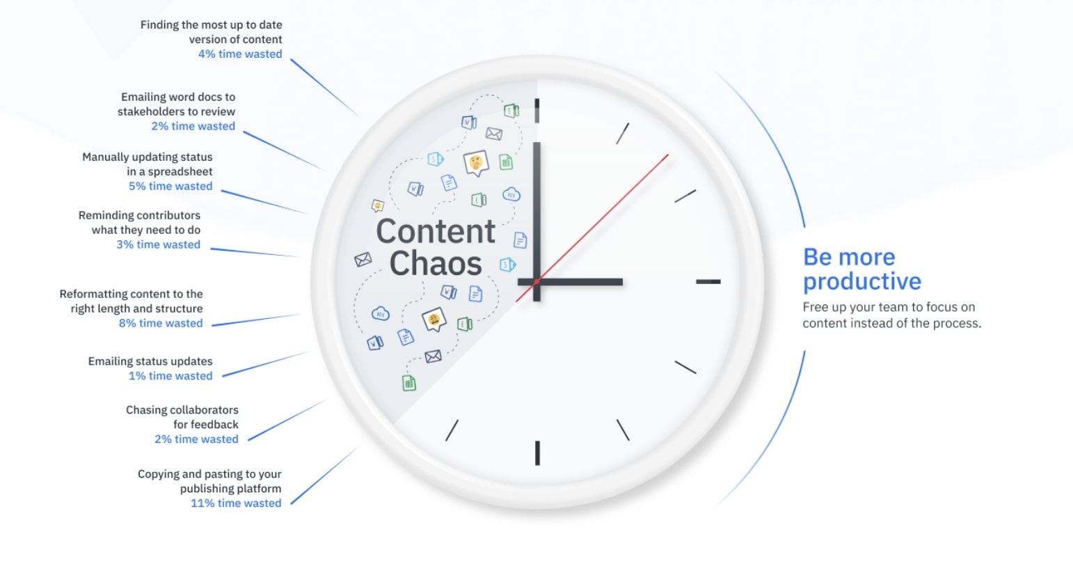 A clock visually representing how time can be wasted on content with the example reasons listed below the image.
