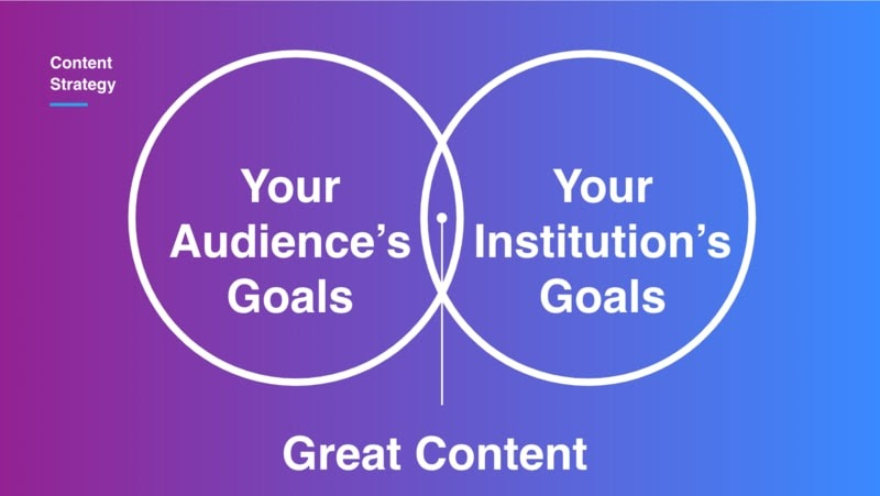 Venn diagram showing how your audience's goals and your institution's goals overlap. In the centre there is 'great content.'