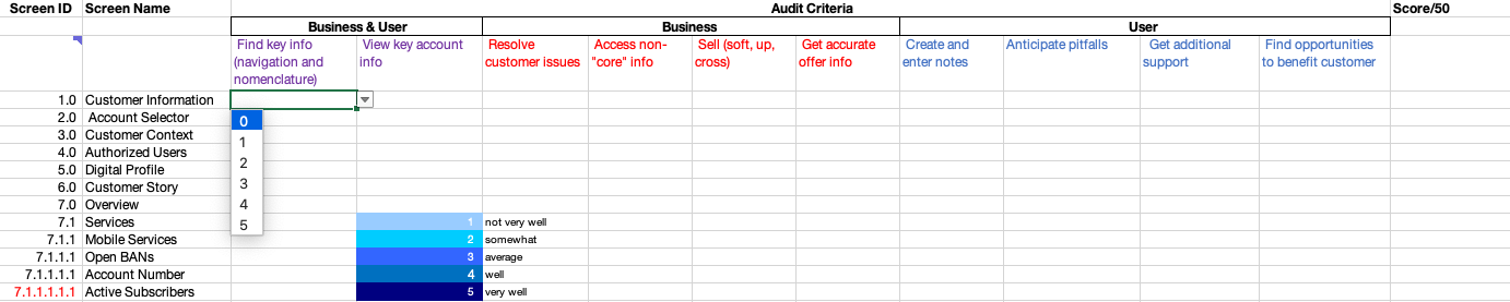 A content audit framework I recently developed to audit an enterprise customer service application.
