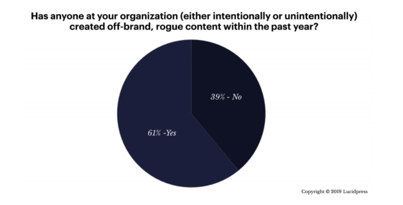 Piechart from LucidPress' The State of Brand Consistency 2020 research report showing that in response to the question has anyone at your organization created off-brand content in the past year? the responses were 61% yes and 39% no.