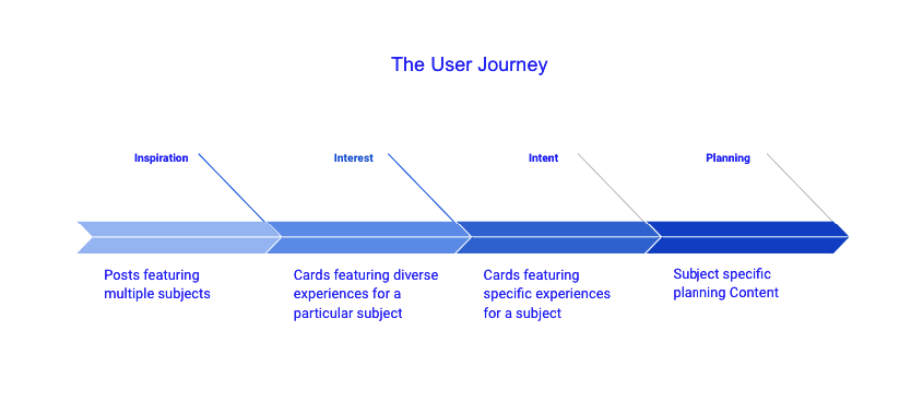 A user journey visualised showing the different linear stages of inspiration, interest, intent and planning.